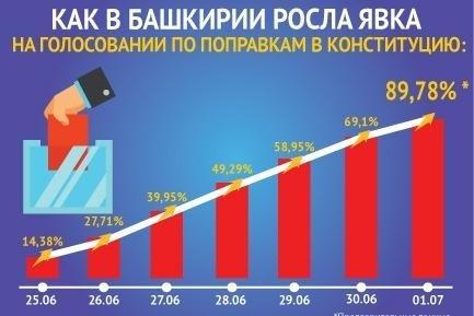 В Башкортостане явка на голосовании по поправкам в Конституцию РФ составила почти 90%